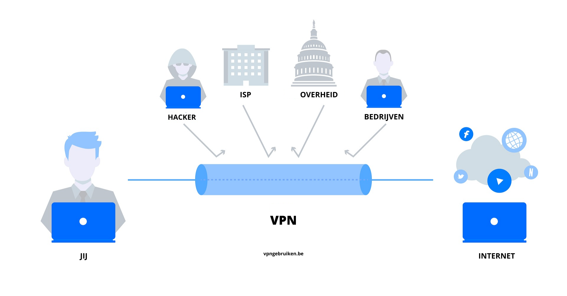 Wat is een VPN of Virtual Private Network? - https://vpngebruiken.be